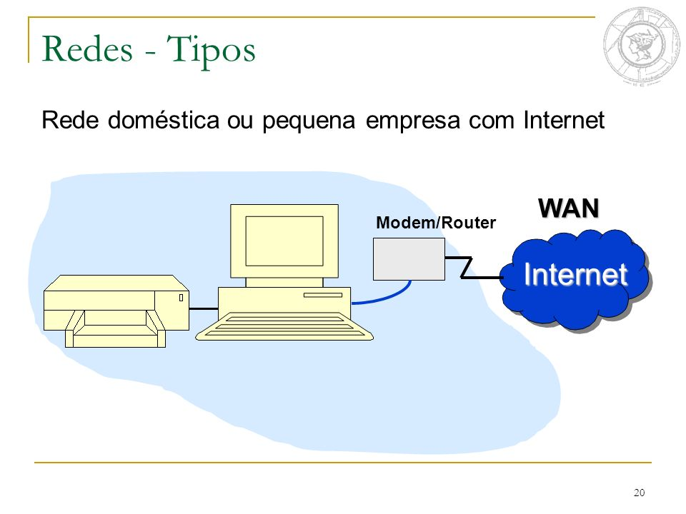 Redes - Tipos Internet WAN