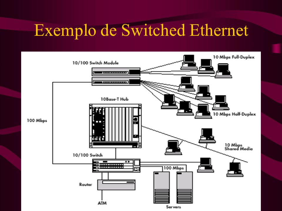 Exemplo de Switched Ethernet