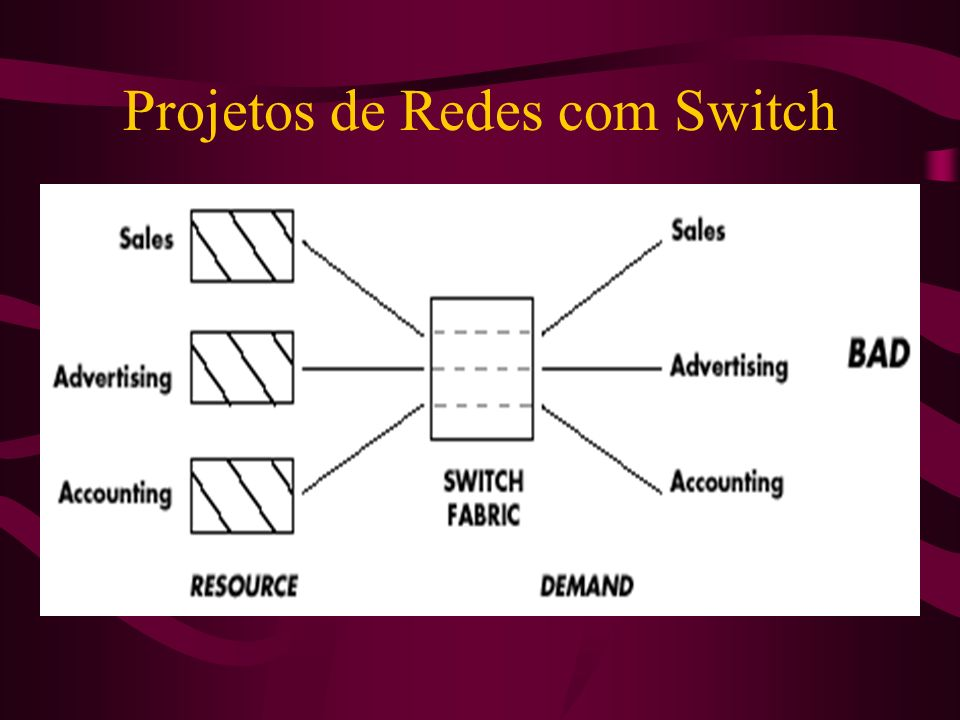 Projetos de Redes com Switch