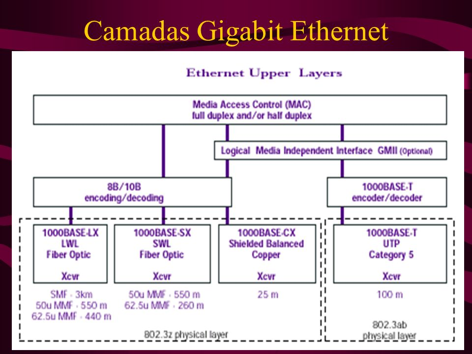 Camadas Gigabit Ethernet