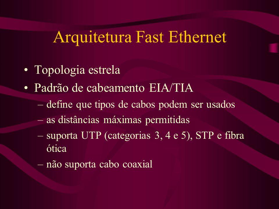 Arquitetura Fast Ethernet