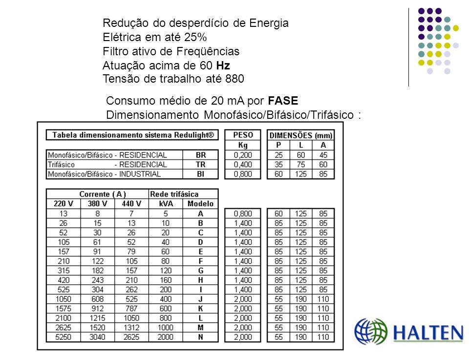 Redução do desperdício de Energia Elétrica em até 25%