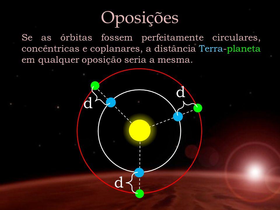 Oposições Se as órbitas fossem perfeitamente circulares, concêntricas e coplanares, a distância Terra-planeta em qualquer oposição seria a mesma.