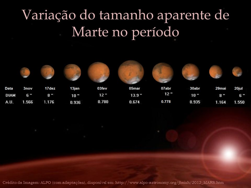Variação do tamanho aparente de Marte no período