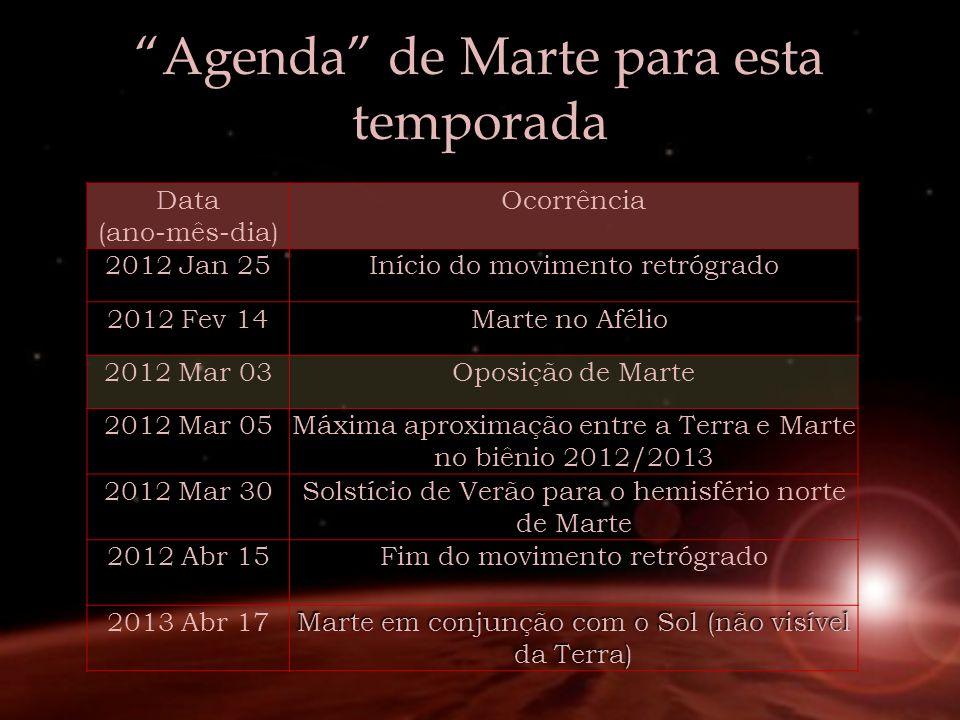 Agenda de Marte para esta temporada