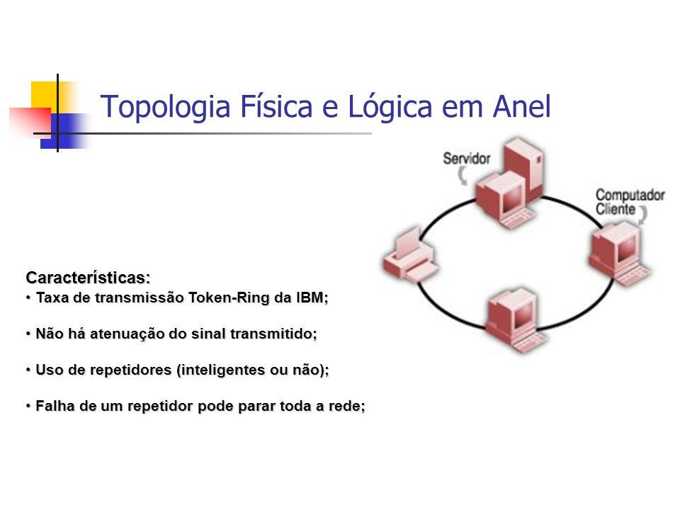Topologia Física e Lógica em Anel