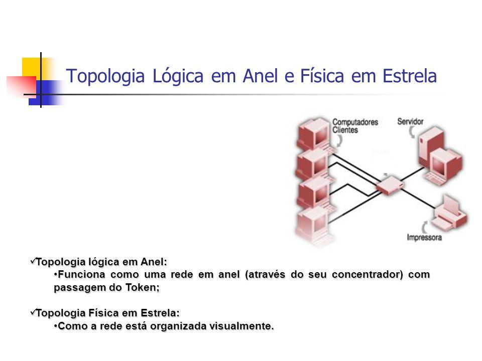 Topologia Lógica em Anel e Física em Estrela