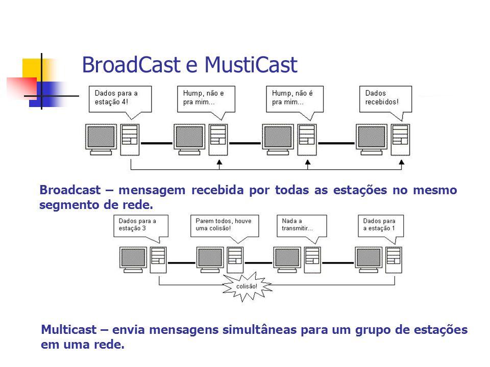 BroadCast e MustiCast Broadcast – mensagem recebida por todas as estações no mesmo segmento de rede.