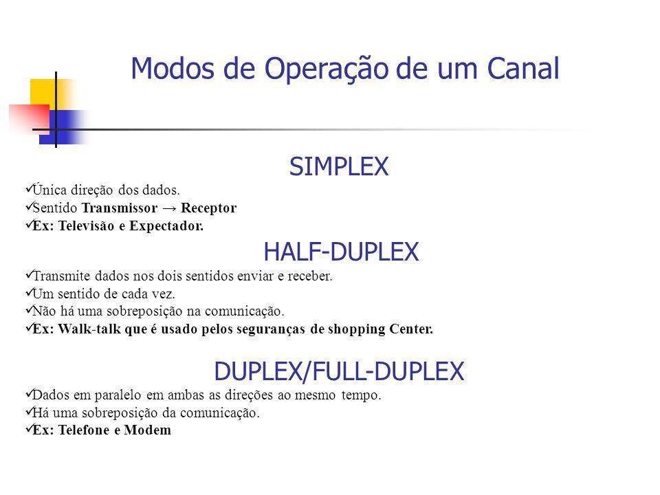 Modos de Operação de um Canal
