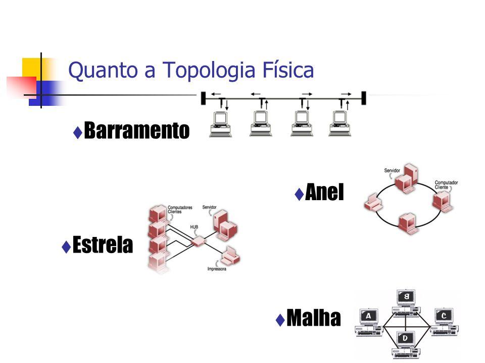 Quanto a Topologia Física