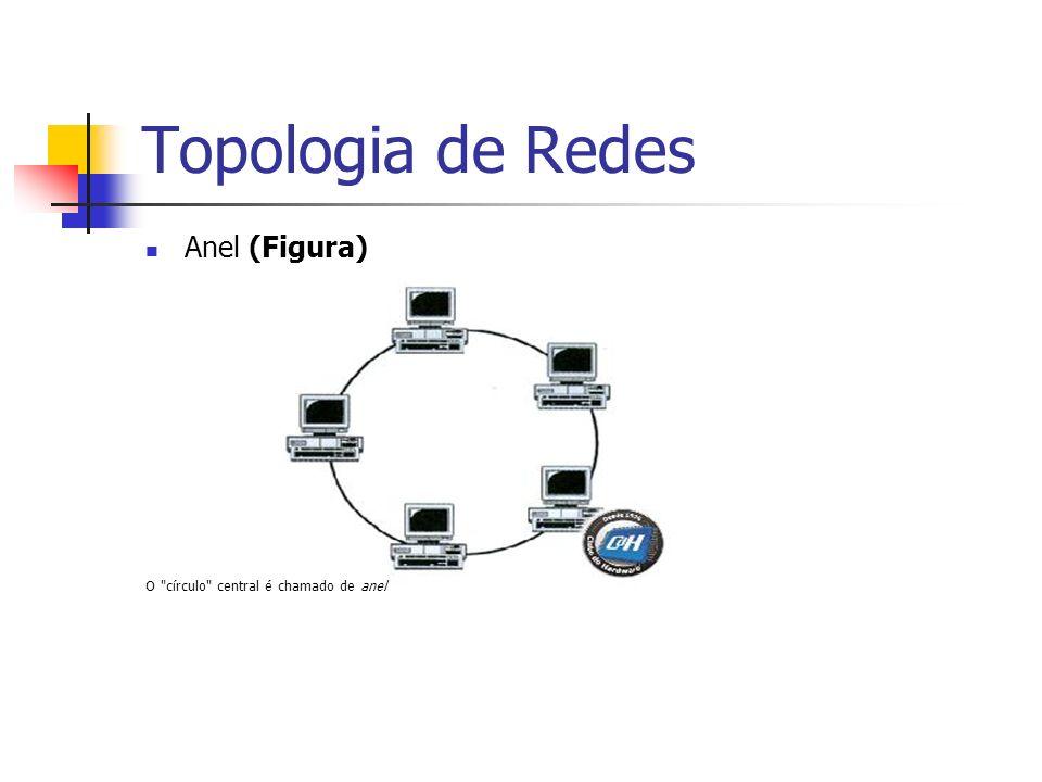 Topologia de Redes Anel (Figura) O círculo central é chamado de anel
