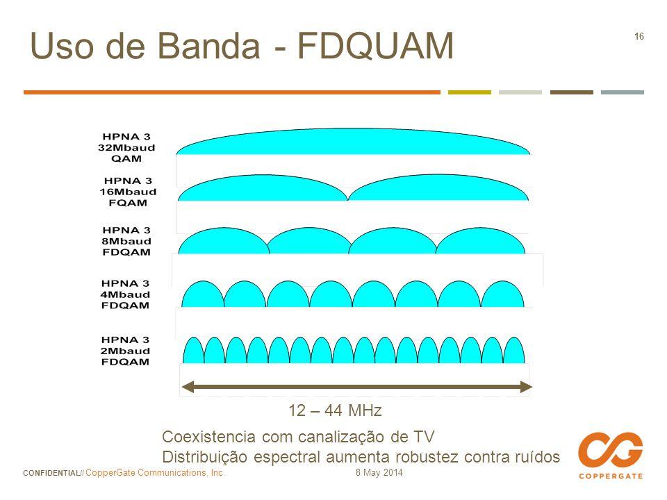 Uso de Banda - FDQUAM 12 – 44 MHz Coexistencia com canalização de TV