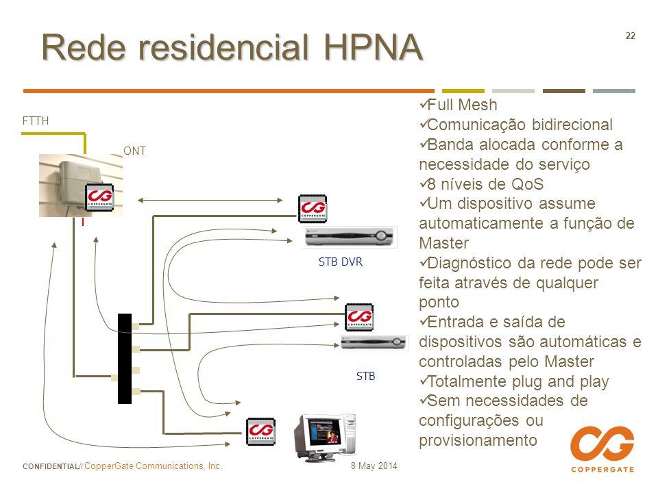 Rede residencial HPNA Full Mesh Comunicação bidirecional