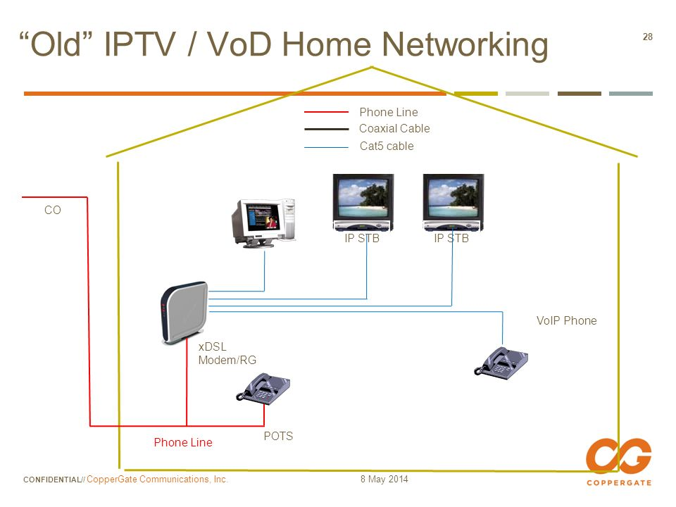 Old IPTV / VoD Home Networking