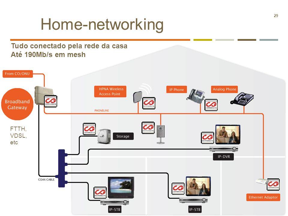 Home-networking Tudo conectado pela rede da casa Até 190Mb/s em mesh
