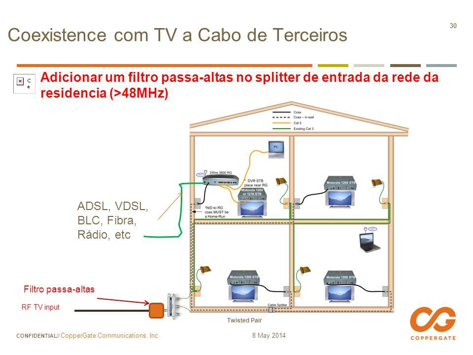 Coexistence com TV a Cabo de Terceiros