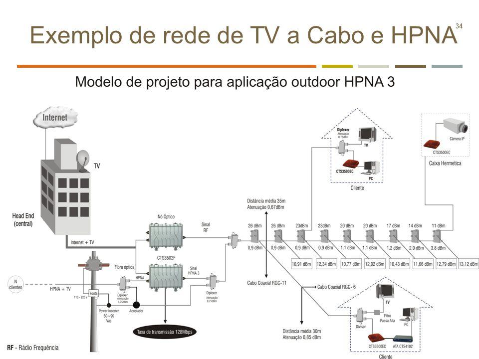 Exemplo de rede de TV a Cabo e HPNA