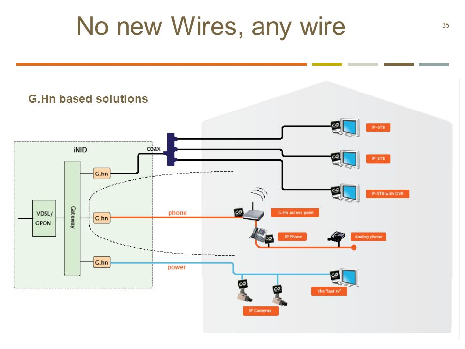No new Wires, any wire G.Hn based solutions 35