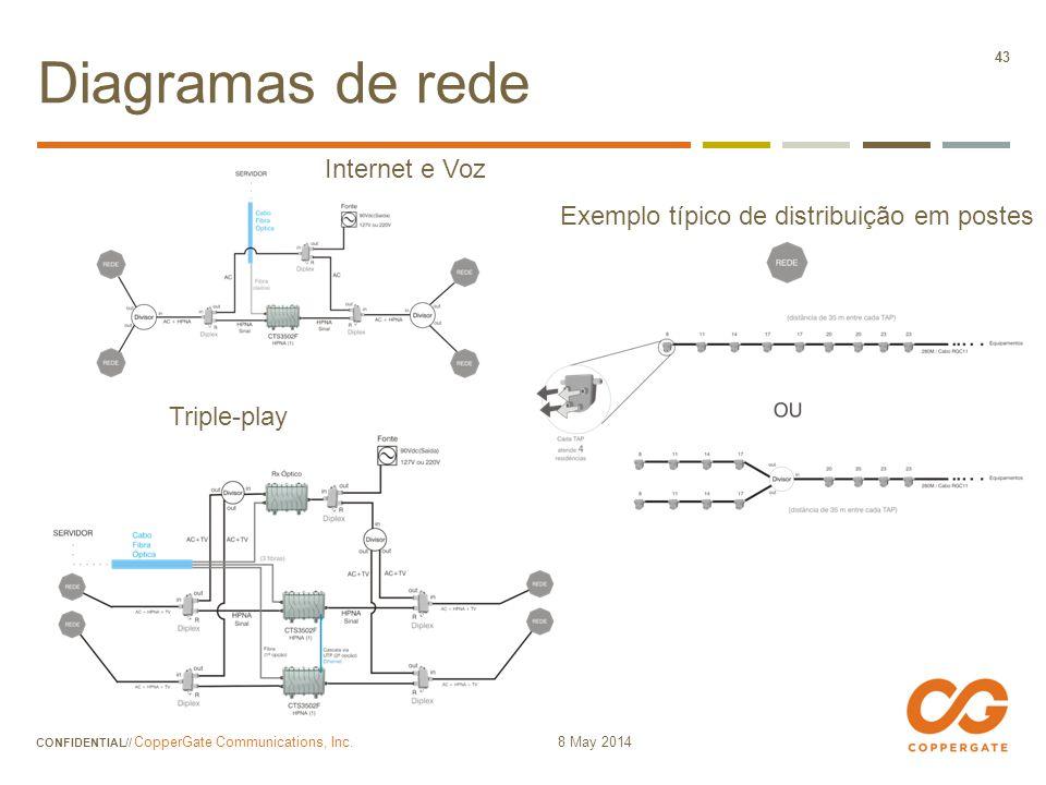 Diagramas de rede Internet e Voz