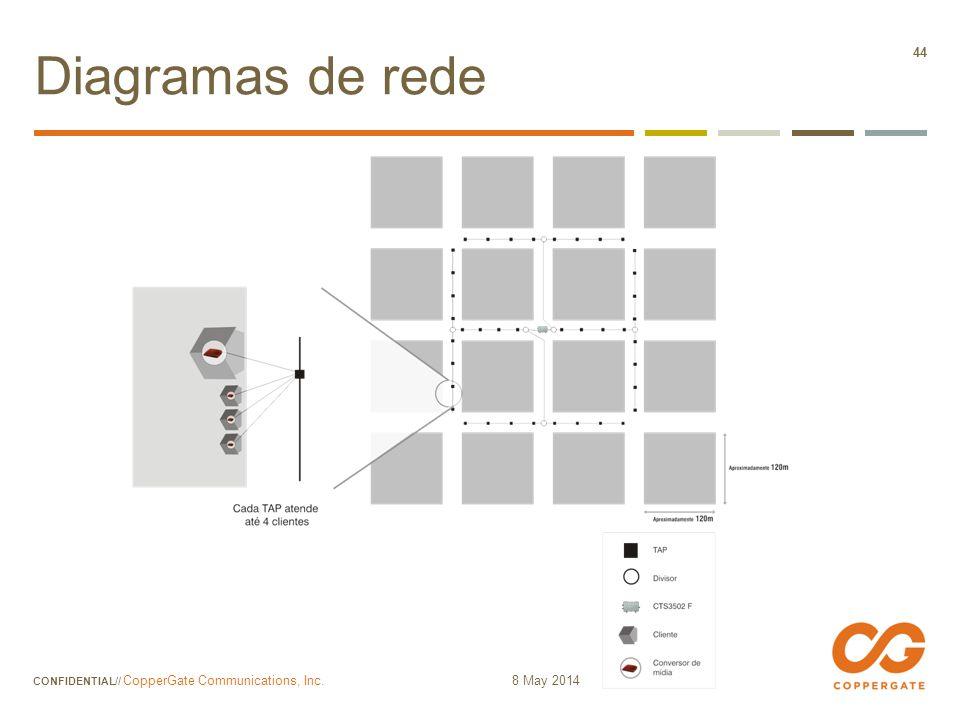 Diagramas de rede