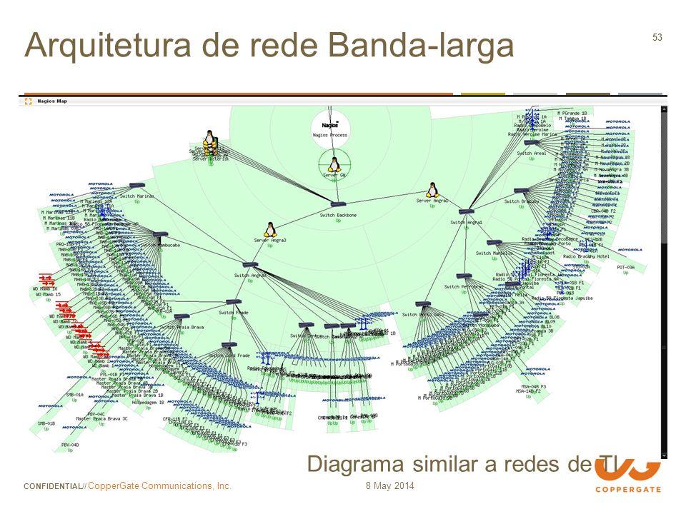 Arquitetura de rede Banda-larga