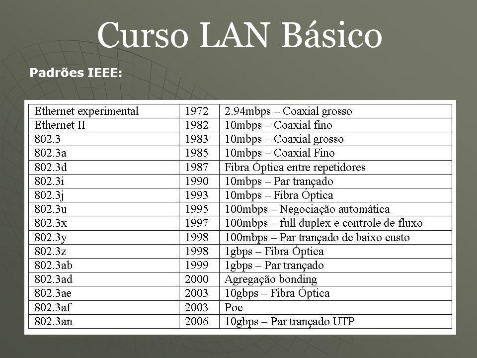 Curso LAN Básico Padrões IEEE: