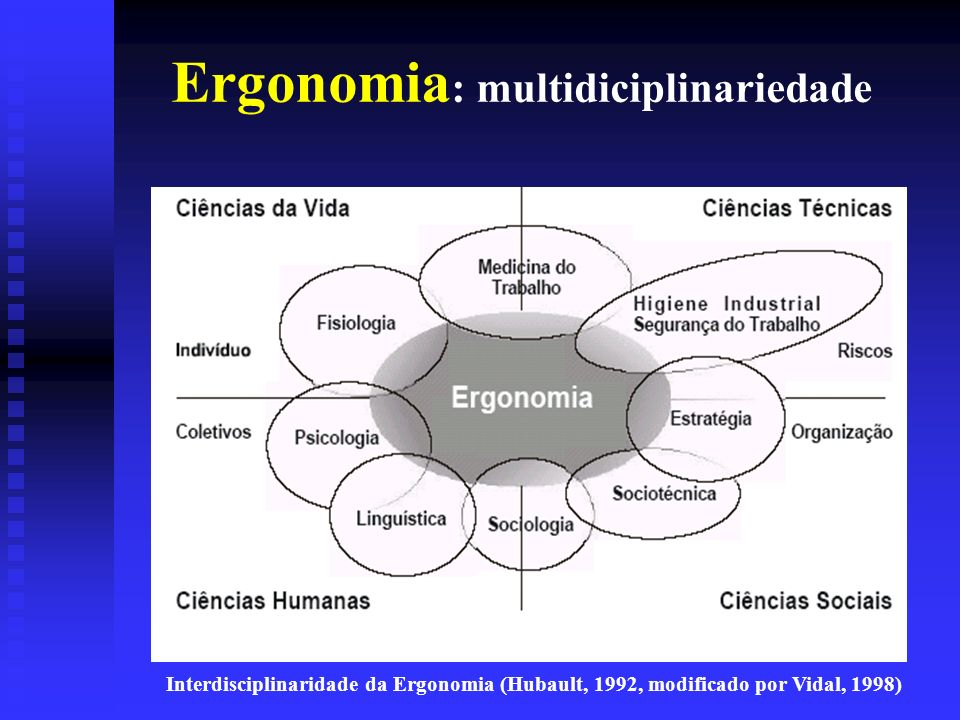 Ergonomia: multidiciplinariedade