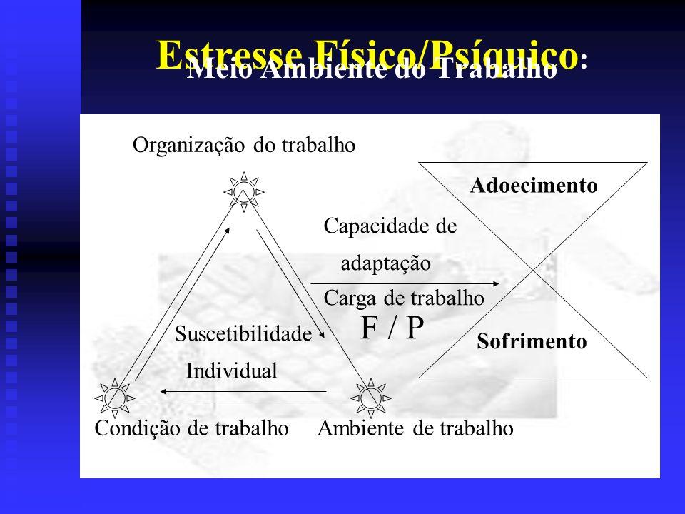 Estresse Físico/Psíquico: Meio Ambiente do Trabalho