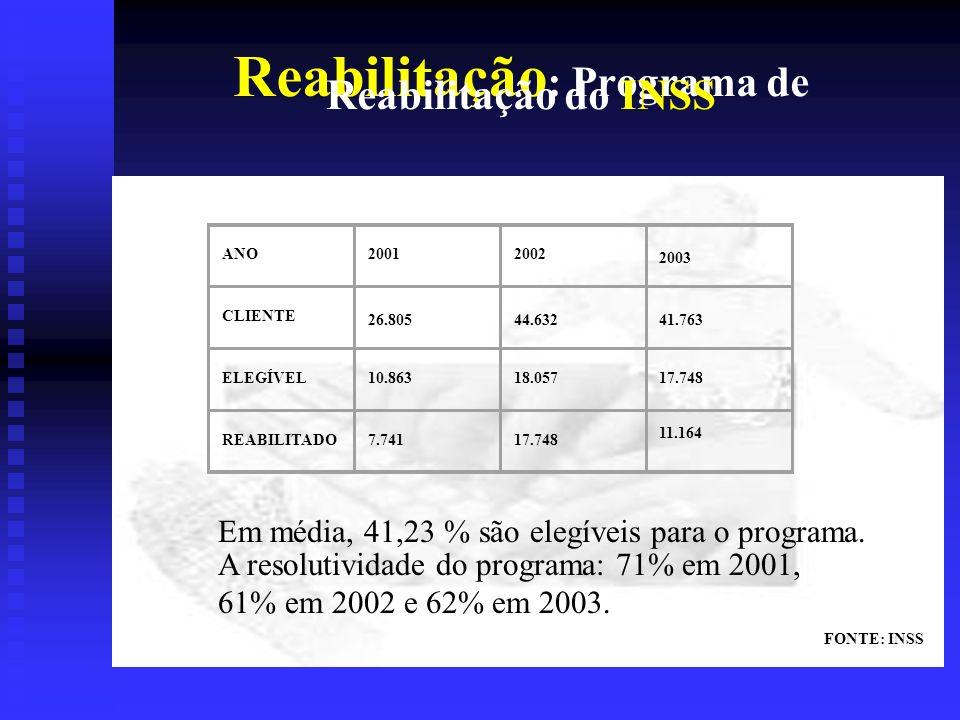 Reabilitação: Programa de Reabilitação do INSS