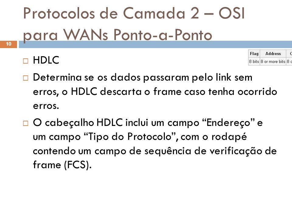 Protocolos de Camada 2 – OSI para WANs Ponto-a-Ponto