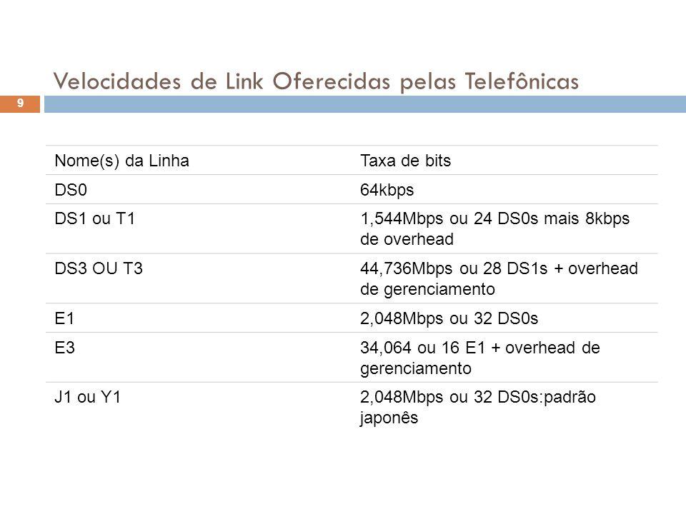 Velocidades de Link Oferecidas pelas Telefônicas