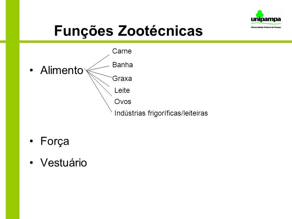 Funções Zootécnicas Alimento Força Vestuário Carne Banha Graxa Leite