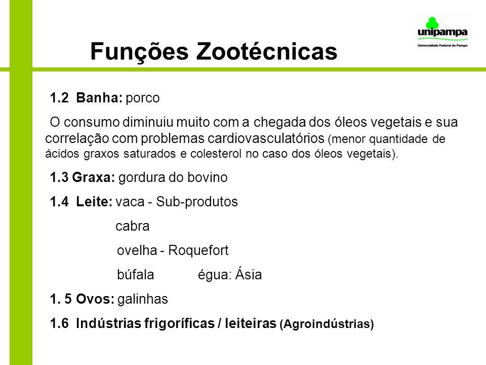 Funções Zootécnicas 1.2 Banha: porco