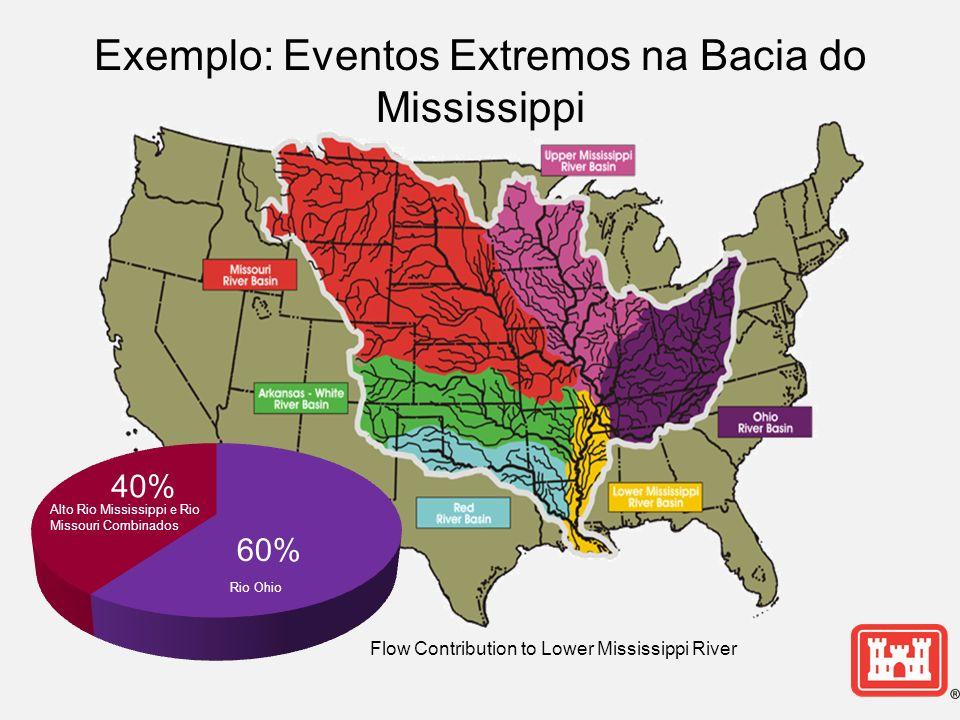 Exemplo: Eventos Extremos na Bacia do Mississippi