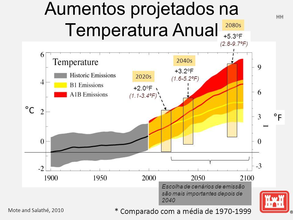 Aumentos projetados na Temperatura Anual