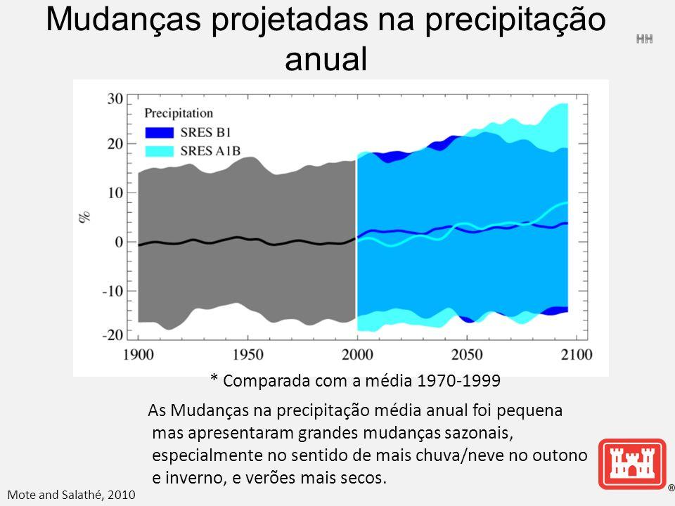Mudanças projetadas na precipitação anual