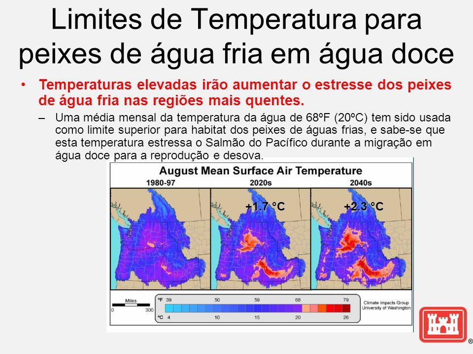 Limites de Temperatura para peixes de água fria em água doce