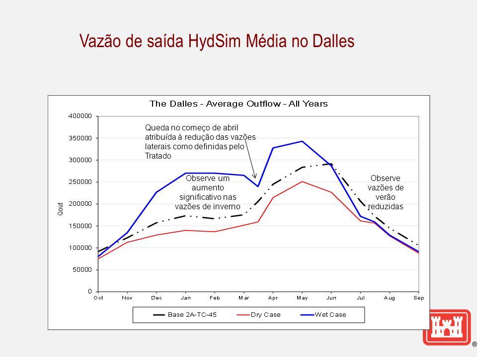 Vazão de saída HydSim Média no Dalles