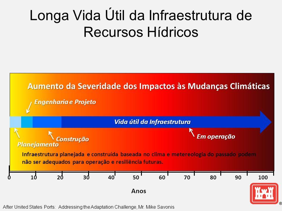 Longa Vida Útil da Infraestrutura de Recursos Hídricos