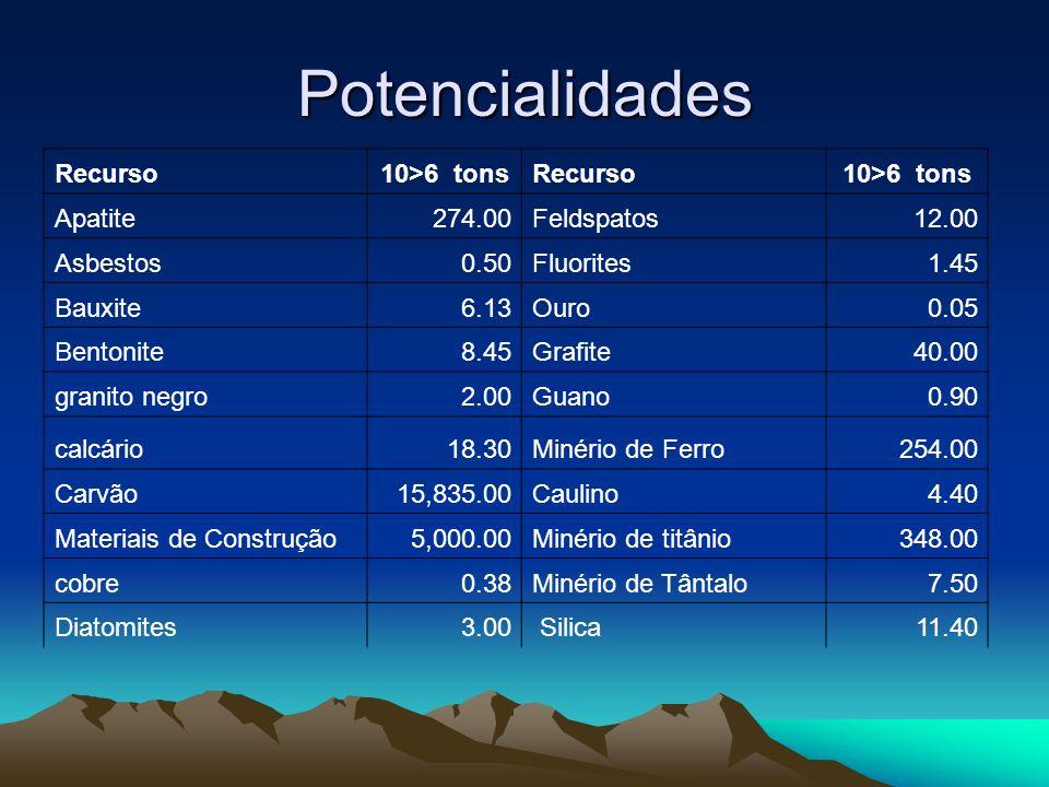 Potencialidades Recurso 10>6 tons Apatite 274.00 Feldspatos 12.00