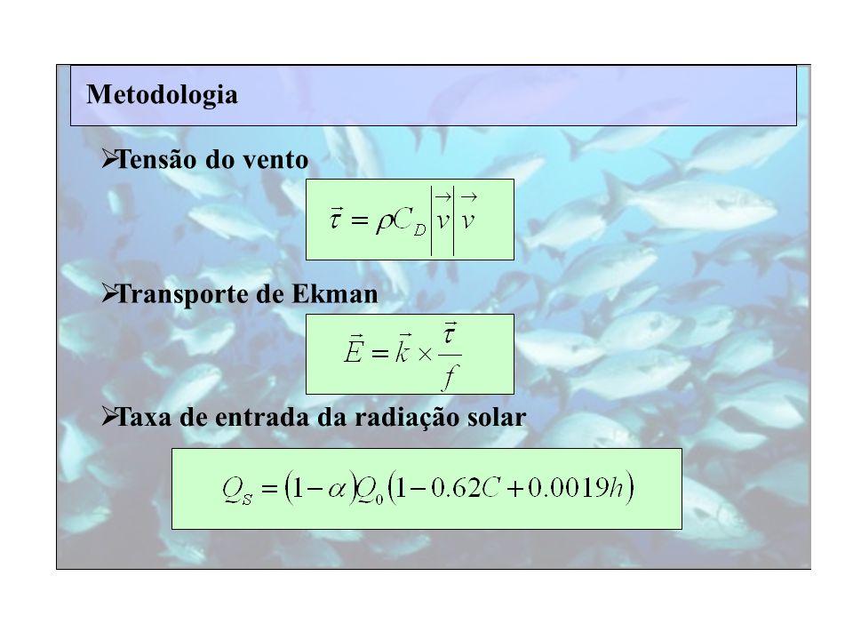Metodologia Tensão do vento Transporte de Ekman Taxa de entrada da radiação solar