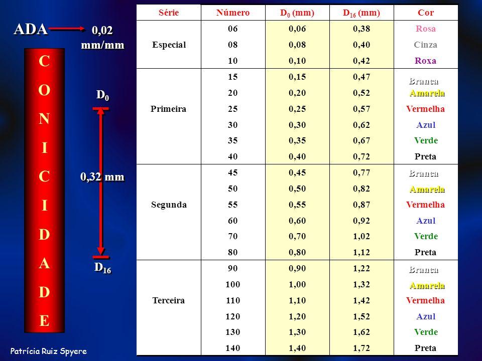 ADA C O N I D A E 0,02 mm/mm D0 0,32 mm D16 Preta 1,72 1,40 140 Verde