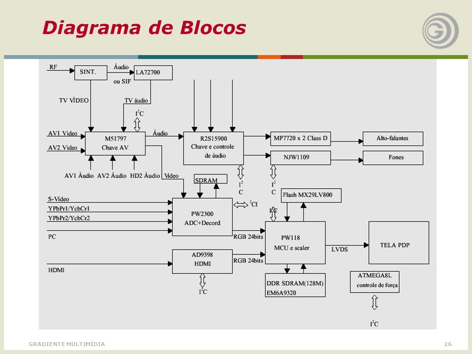Diagrama de Blocos GRADIENTE MULTIMÍDIA