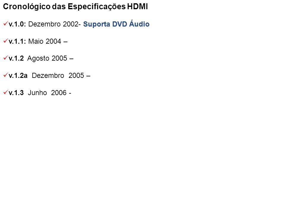 Cronológico das Especificações HDMI