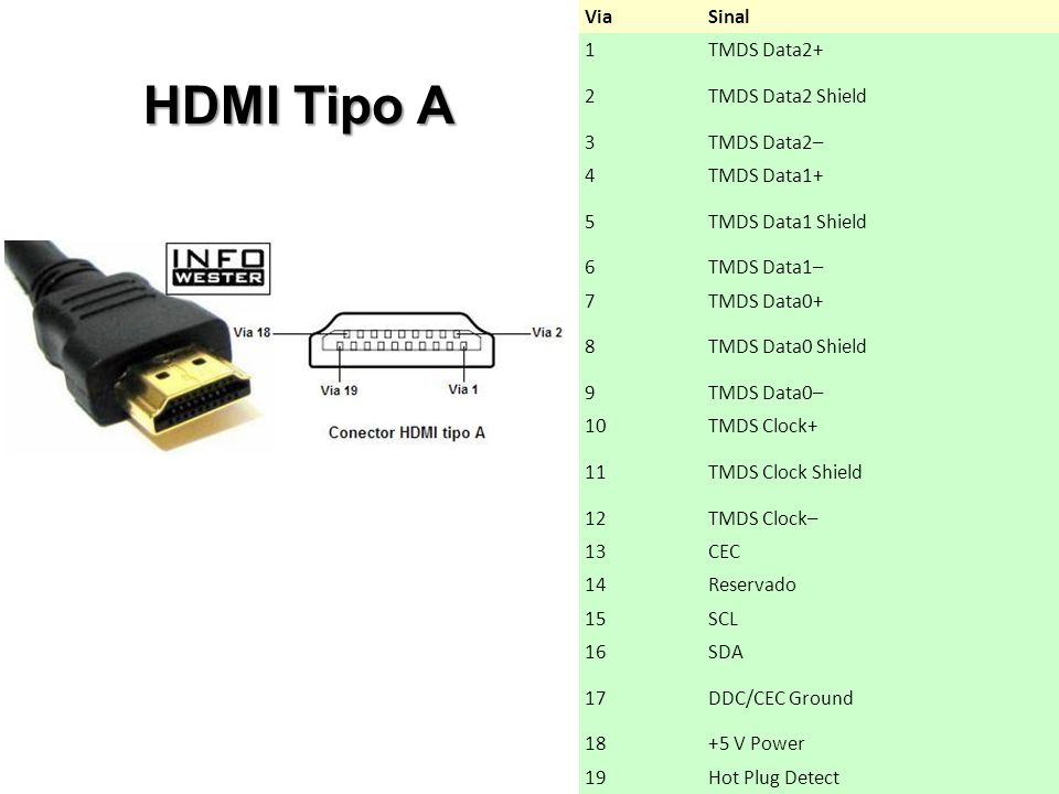 HDMI Tipo A Via Sinal 1 TMDS Data2+ 2 TMDS Data2 Shield 3 TMDS Data2–