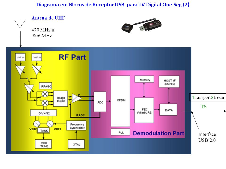 Diagrama em Blocos de Receptor USB para TV Digital One Seg (2)