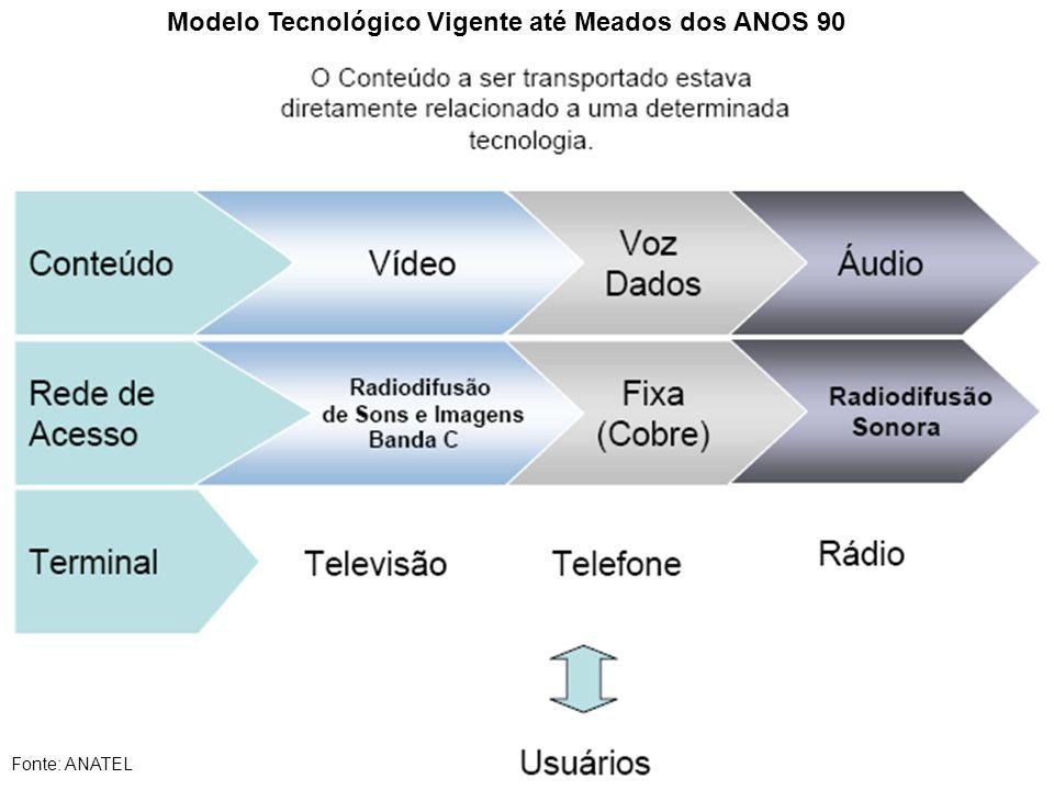 Modelo Tecnológico Vigente até Meados dos ANOS 90