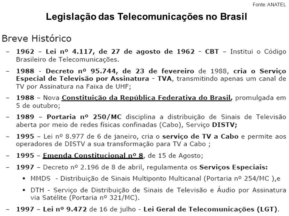 Legislação das Telecomunicações no Brasil