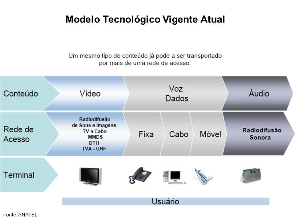 Modelo Tecnológico Vigente Atual