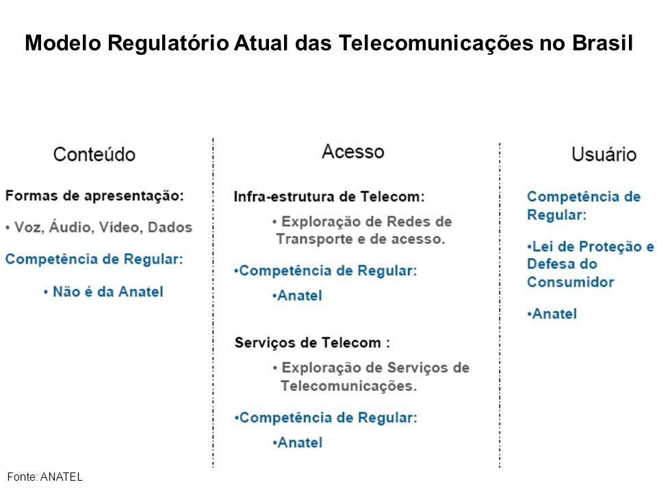 Modelo Regulatório Atual das Telecomunicações no Brasil